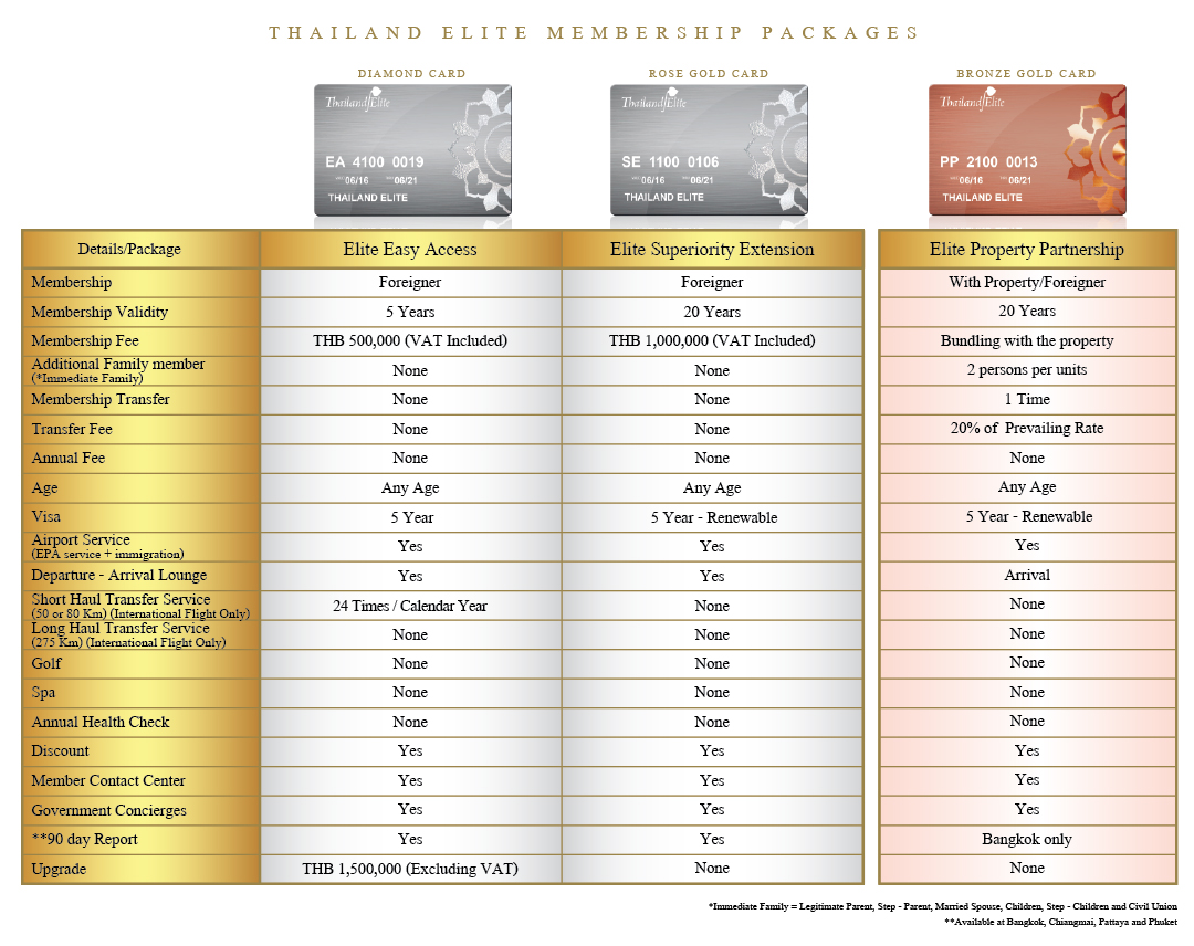 Thailand Elite Membership